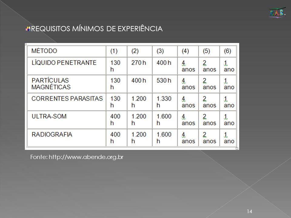 14 Fonte: http://www.abende.org.br REQUISITOS MÍNIMOS DE EXPERIÊNCIA