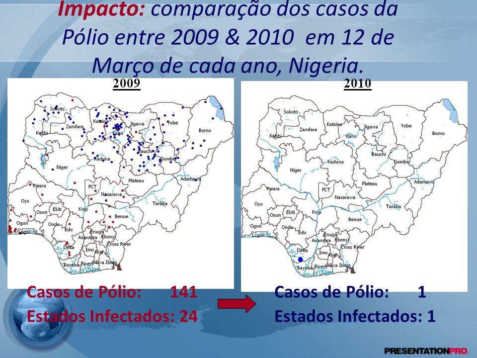 Impacto: comparação dos casos da Pólio entre 2009 & 2010 em 12 de Março de cada ano, Nigeria. 2010 2009 Casos de Pólio:141 Estados Infectados: 24 Caso