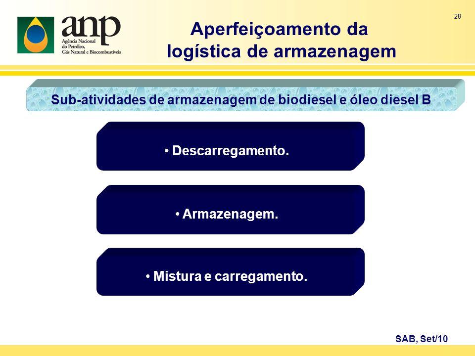 28 Descarregamento. Aperfeiçoamento da logística de armazenagem SAB, Set/10 Sub-atividades de armazenagem de biodiesel e óleo diesel B Armazenagem. Mi