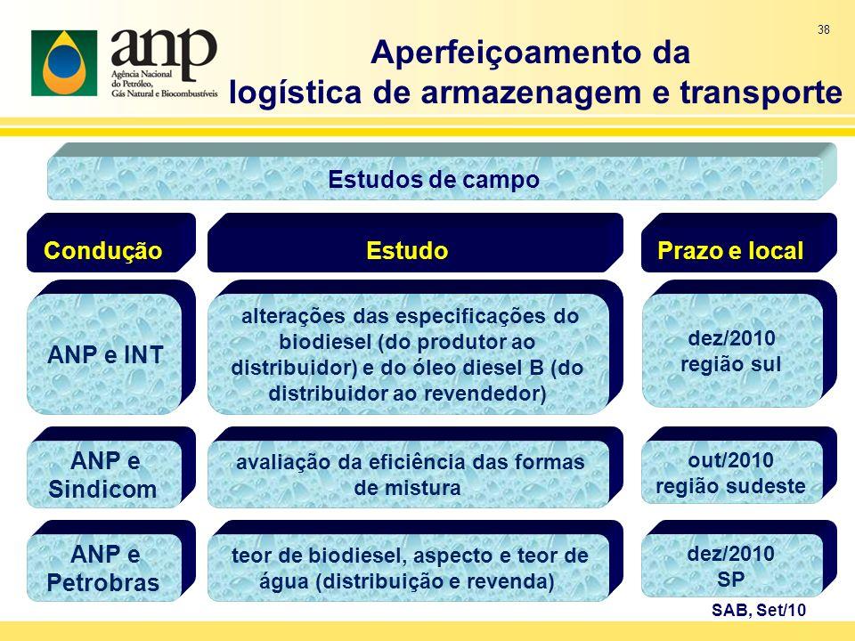 38 Aperfeiçoamento da logística de armazenagem e transporte SAB, Set/10 Estudos de campo Condução ANP e INT Estudo alterações das especificações do bi