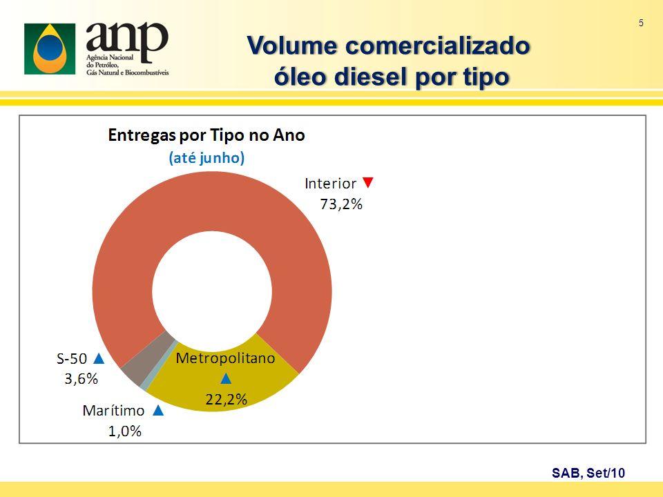 Volume comercializadoVolume comercializado óleo diesel por tipo óleo diesel por tipo SAB, Set/10 5