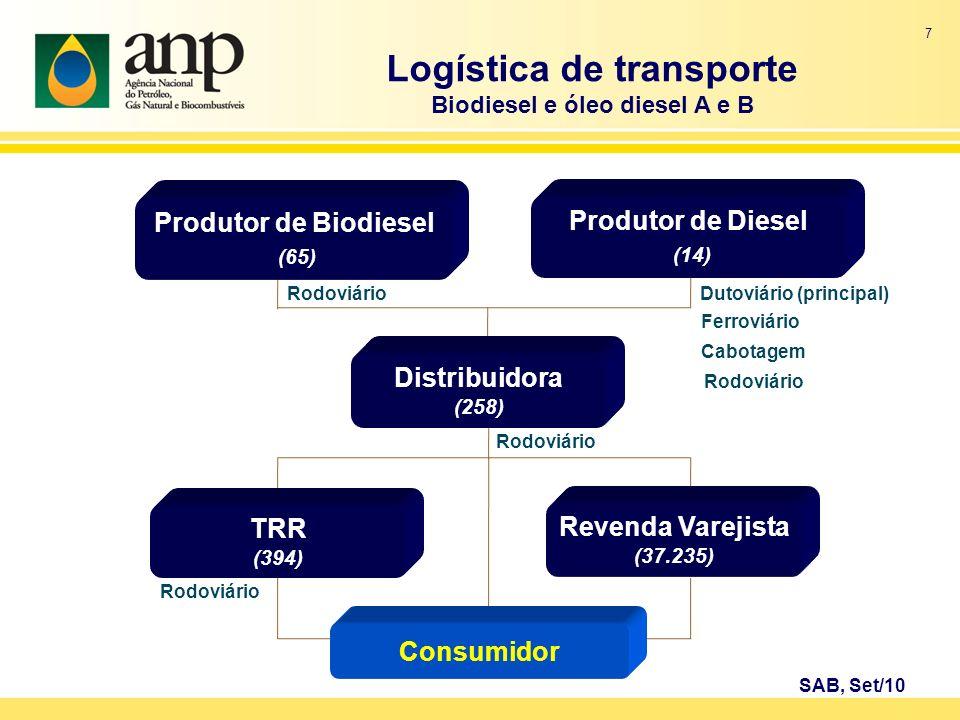 7 Rodoviário Logística de transporte Biodiesel e óleo diesel A e B Rodoviário Dutoviário (principal) Cabotagem SAB, Set/10 Produtor de Biodiesel (65)