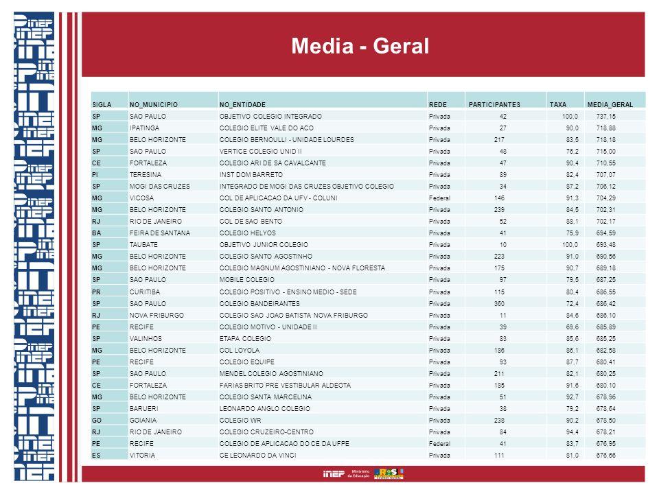 Media - Geral SIGLANO_MUNICIPIONO_ENTIDADEREDE PARTICIPANTES TAXA MEDIA_GERAL SPSAO PAULOOBJETIVO COLEGIO INTEGRADOPrivada 42 100,0 737,15 MGIPATINGAC