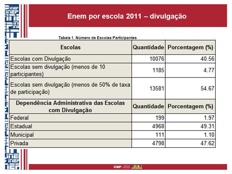 Enem por escola 2011 – divulgação Tabela 1. Número de Escolas Participantes