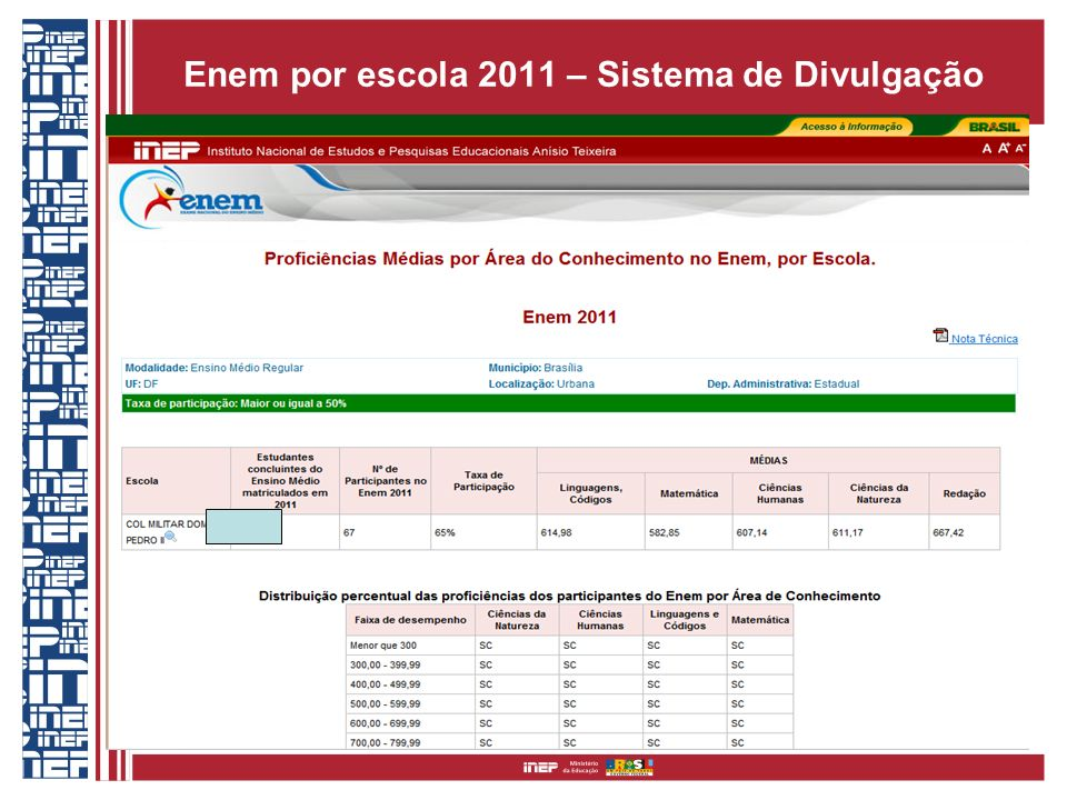 Enem por escola 2011 – Sistema de Divulgação