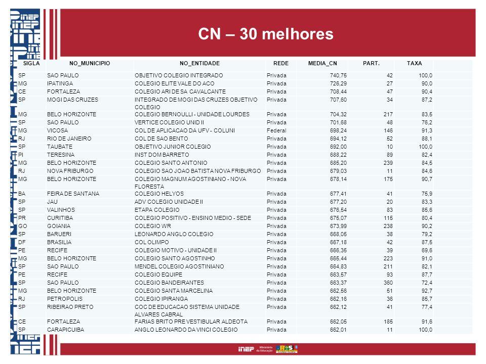 CN – 30 melhores SIGLANO_MUNICIPIONO_ENTIDADEREDE MEDIA_CNPART. TAXA SPSAO PAULOOBJETIVO COLEGIO INTEGRADOPrivada 740,75 42 100,0 MGIPATINGACOLEGIO EL