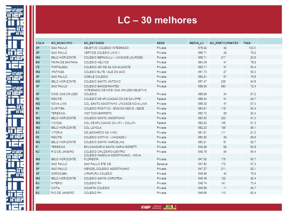 LC – 30 melhores SIGLANO_MUNICIPIONO_ENTIDADEREDE MEDIA_LC NU_PARTICIPANTES TAXA SPSAO PAULOOBJETIVO COLEGIO INTEGRADOPrivada 675,82 42 100,0 SPSAO PA