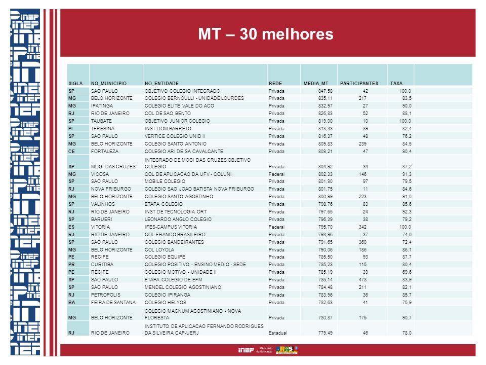 MT – 30 melhores SIGLANO_MUNICIPIONO_ENTIDADEREDE MEDIA_MT PARTICIPANTES TAXA SPSAO PAULOOBJETIVO COLEGIO INTEGRADOPrivada 847,58 42 100,0 MGBELO HORI