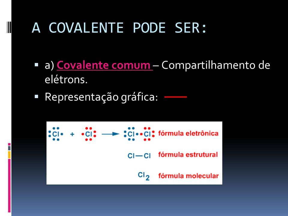 A COVALENTE PODE SER: a) Covalente comum – Compartilhamento de elétrons. Representação gráfica: