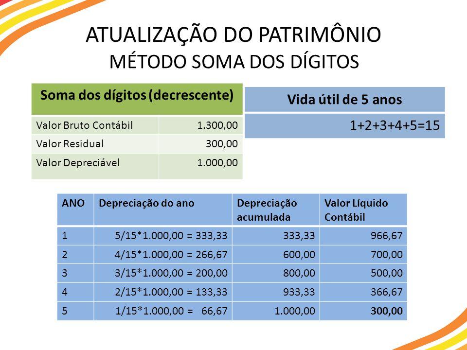 MÉTODO SOMA DOS DÍGITOS ATUALIZAÇÃO DO PATRIMÔNIO Soma dos dígitos (decrescente) Valor Bruto Contábil1.300,00 Valor Residual300,00 Valor Depreciável1.