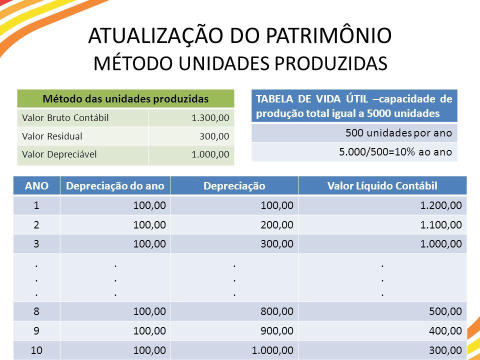 MÉTODO UNIDADES PRODUZIDAS ATUALIZAÇÃO DO PATRIMÔNIO TABELA DE VIDA ÚTIL –capacidade de produção total igual a 5000 unidades 500 unidades por ano 5.00