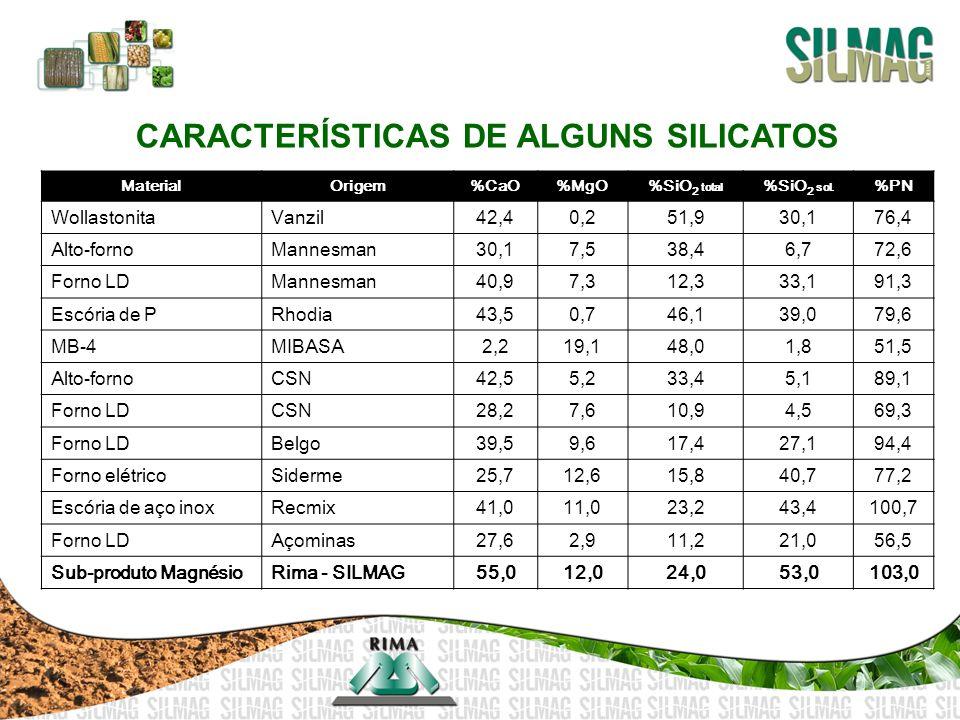 MaterialOrigem%CaO%MgO%SiO 2 total %SiO 2 sol. %PN WollastonitaVanzil42,40,251,930,176,4 Alto-fornoMannesman30,17,538,46,772,6 Forno LDMannesman40,97,