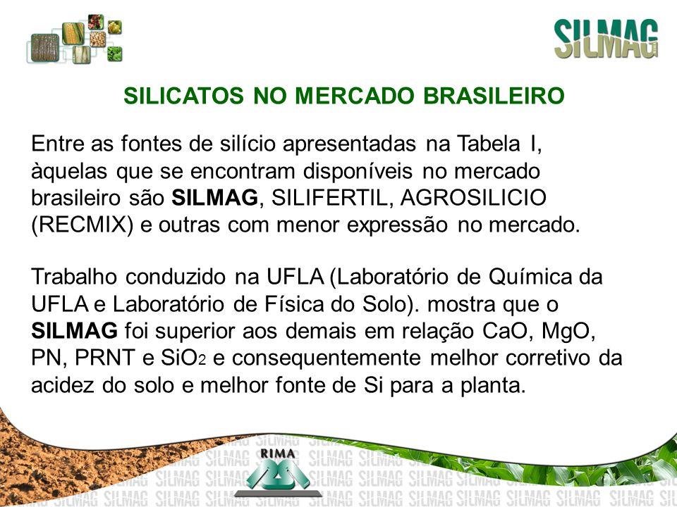SILICATOS NO MERCADO BRASILEIRO Entre as fontes de silício apresentadas na Tabela I, àquelas que se encontram disponíveis no mercado brasileiro são SI