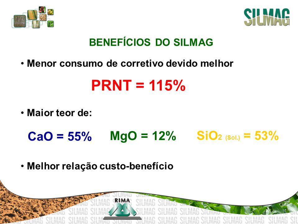 BENEFÍCIOS DO SILMAG Menor consumo de corretivo devido melhor Maior teor de: Melhor relação custo-benefício PRNT = 115% CaO = 55% MgO = 12% SiO 2 (Sol