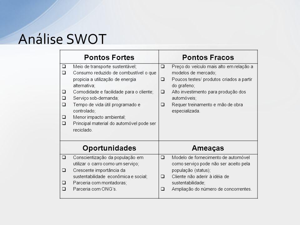 Análise SWOT Pontos FortesPontos Fracos Meio de transporte sustentável; Consumo reduzido de combustível o que propicia a utilização de energia alterna