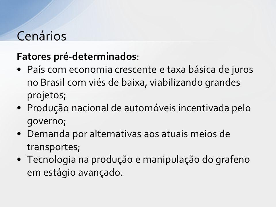 Fatores pré-determinados: País com economia crescente e taxa básica de juros no Brasil com viés de baixa, viabilizando grandes projetos; Produção naci