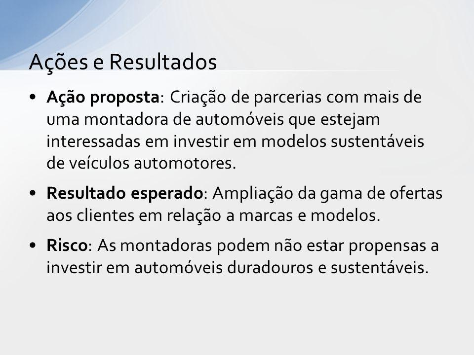 Ação proposta: Criação de parcerias com mais de uma montadora de automóveis que estejam interessadas em investir em modelos sustentáveis de veículos a