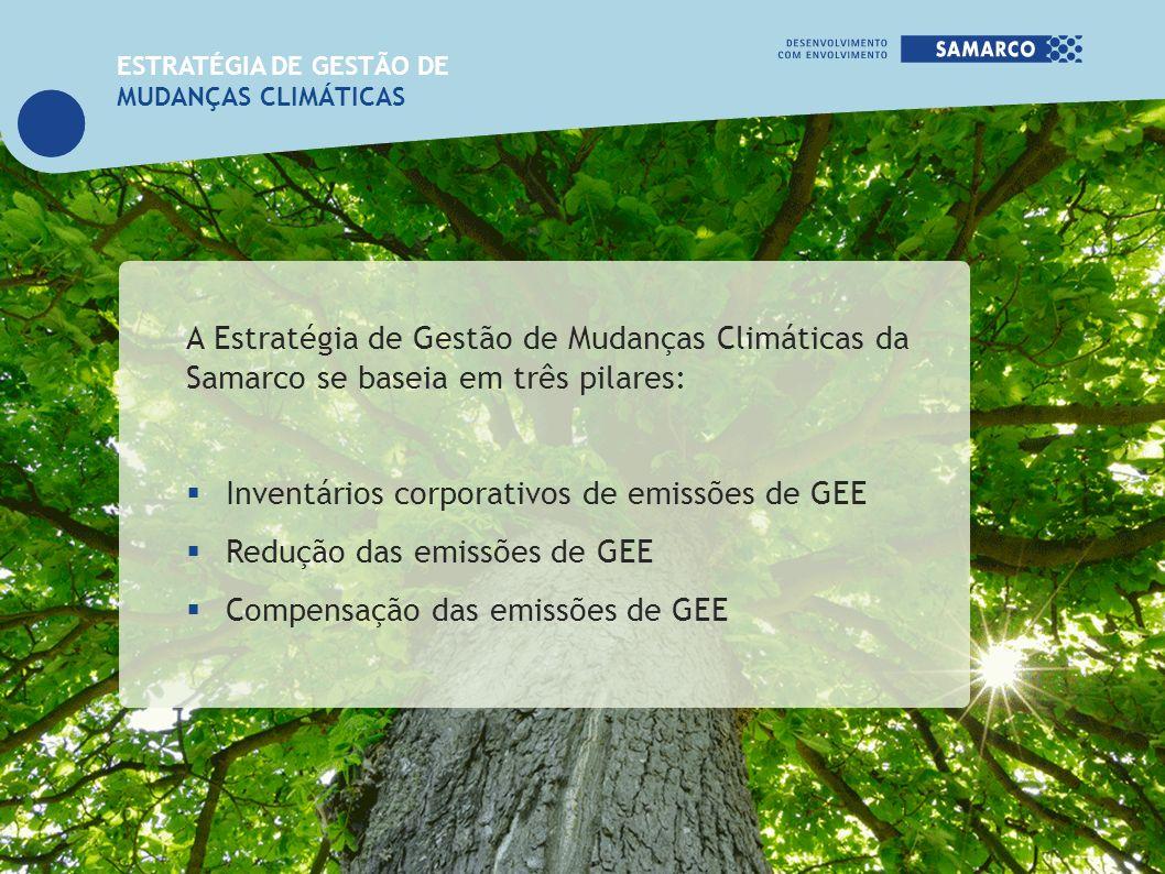 A Estratégia de Gestão de Mudanças Climáticas da Samarco se baseia em três pilares: Inventários corporativos de emissões de GEE Redução das emissões d