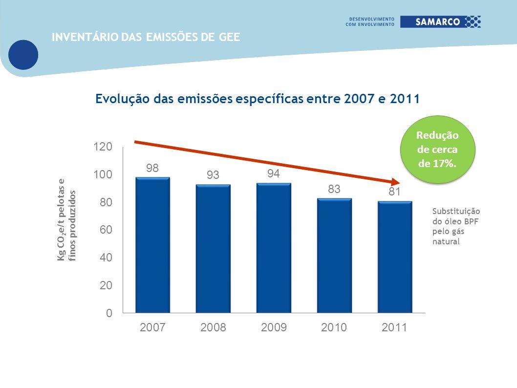 Evolução das emissões específicas entre 2007 e 2011 Kg CO 2 e/t pelotas e finos produzidos Substituição do óleo BPF pelo gás natural INVENTÁRIO DAS EM