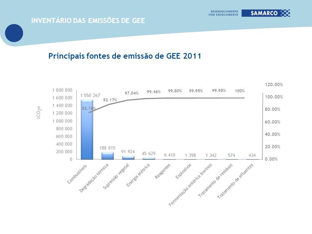 Principais fontes de emissão de GEE 2011 tCO 2 e 82.16% INVENTÁRIO DAS EMISSÕES DE GEE 92.17% 97.04% 99.46% 99.80% 99.95% 99.98% 100% 120.00% 100.00%