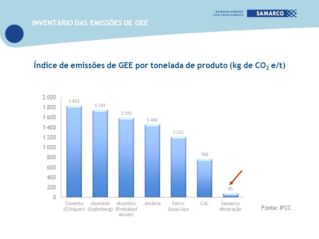 Fonte: IPCC Índice de emissões de GEE por tonelada de produto (kg de CO 2 e/t) INVENTÁRIO DAS EMISSÕES DE GEE