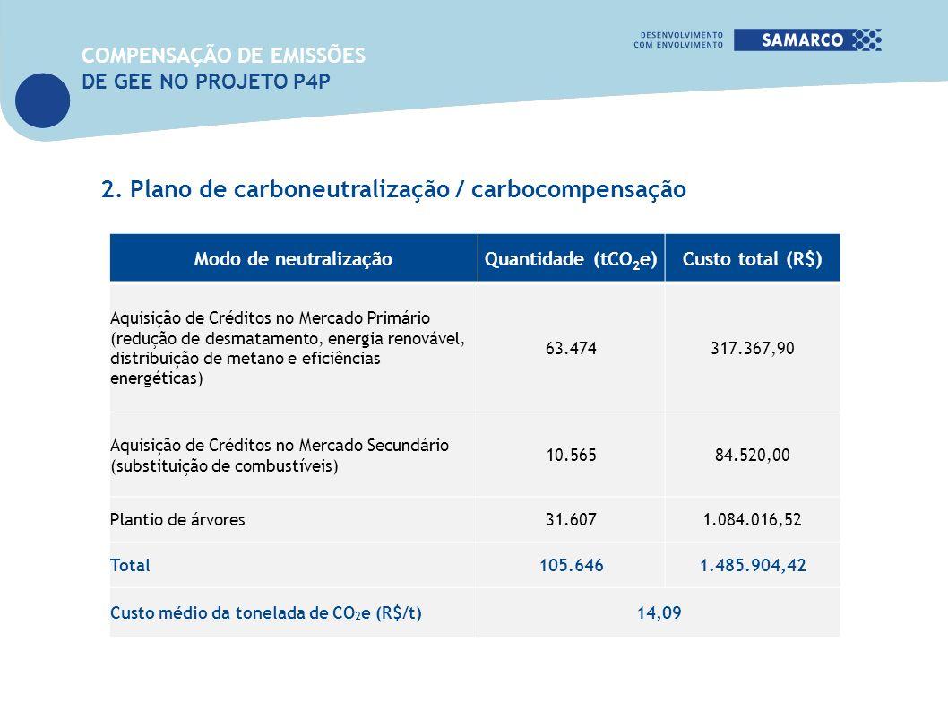 Modo de neutralizaçãoQuantidade (tCO 2 e)Custo total (R$) Aquisição de Créditos no Mercado Primário (redução de desmatamento, energia renovável, distr