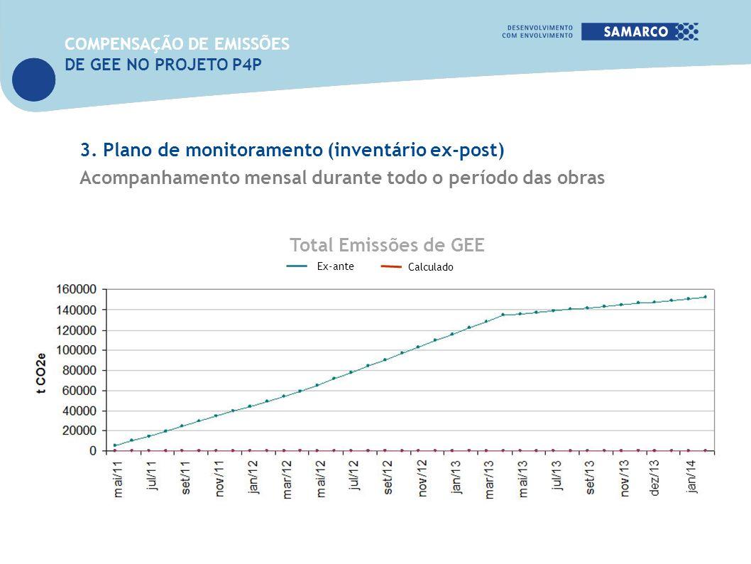 Acompanhamento mensal durante todo o período das obras Total Emissões de GEE Ex-ante Calculado 3. Plano de monitoramento (inventário ex-post) COMPENSA