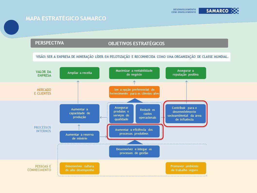COMPLIANCE AMBIENTAL ECOEFICIÊNCIA DESENVOLVIMENTO SOCIOINSTITUCIONAL PIRÂMIDE DA SUSTENTABILIDADE DA BASE AO TOPO PARA GERAR VALOR COMPARTILHADO Em 2011, criação de diretoria e gerência geral específicas para desenvolver tecnologia sustentável com foco em competitividade e geração de valor compartilhado.