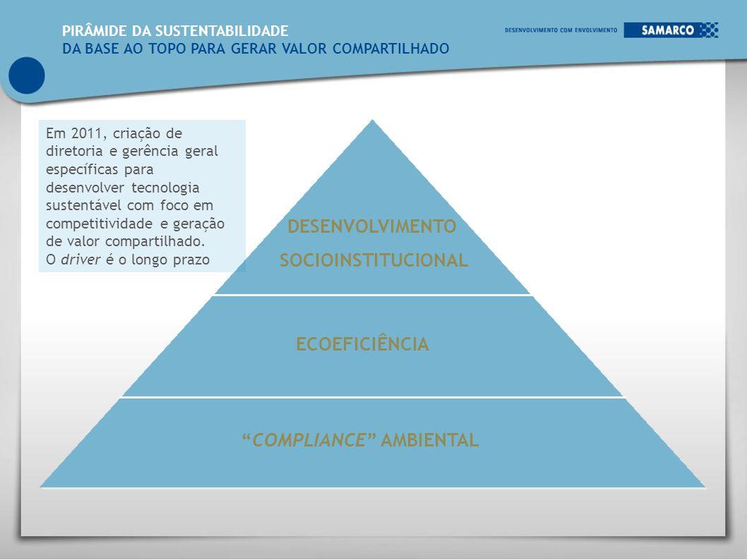 O Inventário Corporativo de Emissões é a base para toda ação orientada da Gestão de GEE.