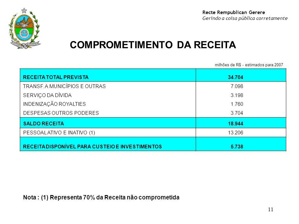 Recte Rempublican Gerere Gerindo a coisa pública corretamente 11 COMPROMETIMENTO DA RECEITA milhões de R$ - estimados para 2007 RECEITA TOTAL PREVISTA