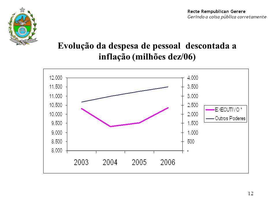 Recte Rempublican Gerere Gerindo a coisa pública corretamente 12 Evolução da despesa de pessoal descontada a inflação (milhões dez/06)