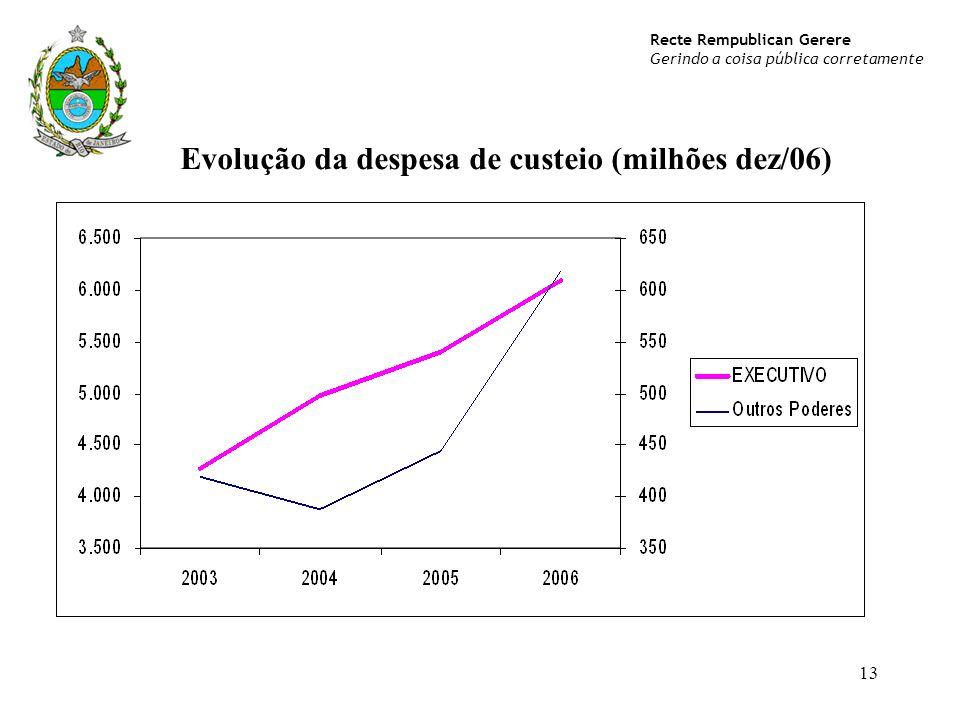 Recte Rempublican Gerere Gerindo a coisa pública corretamente 13 Evolução da despesa de custeio (milhões dez/06)