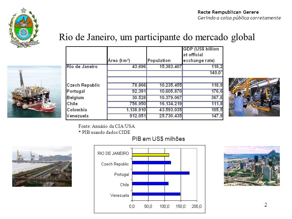Recte Rempublican Gerere Gerindo a coisa pública corretamente 2 Rio de Janeiro, um participante do mercado global PIB em US$ milhões Fonte: Anuário da