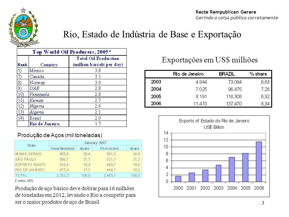 Recte Rempublican Gerere Gerindo a coisa pública corretamente 3 Exportações em US$ milhões Produção de Aços (mil toneladas) Produção de aço básico dev
