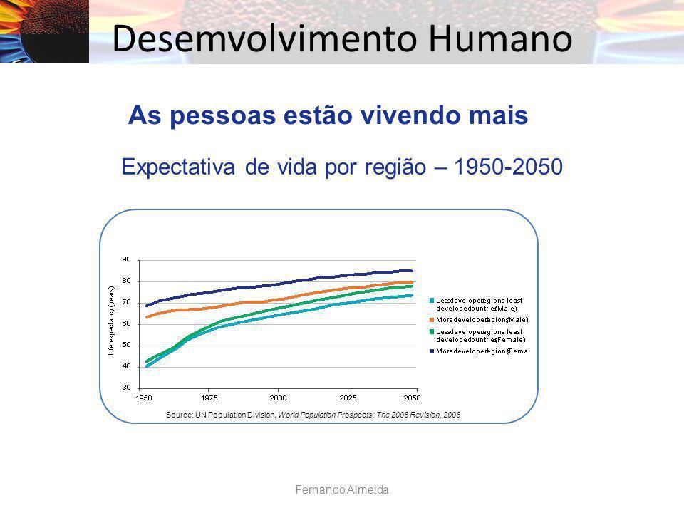 Desemvolvimento Humano Source: UN Population Division, World Population Prospects: The 2008 Revision, 2008 Expectativa de vida por região – 1950-2050 As pessoas estão vivendo mais Fernando Almeida
