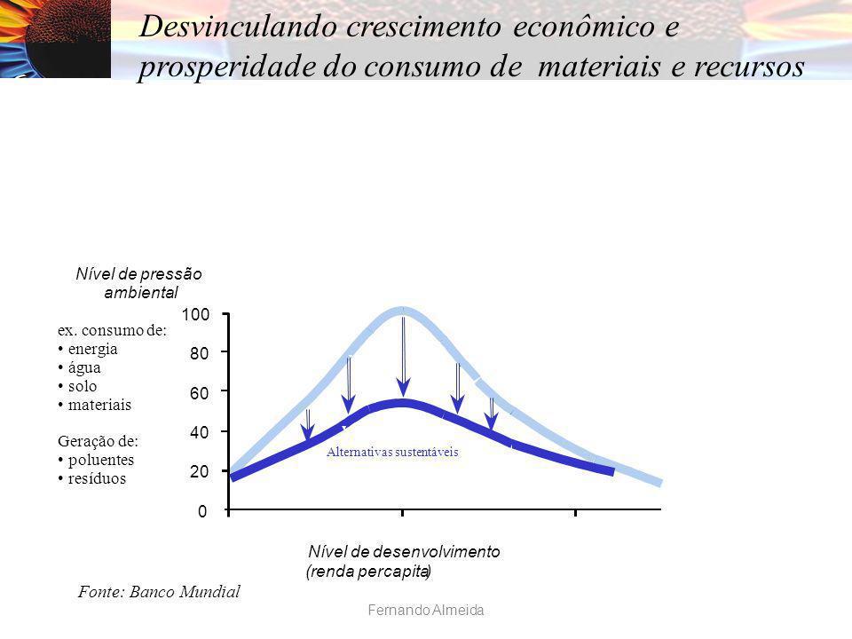 100 80 60 40 20 0 Nível de desenvolvimento (renda percapita) Fonte: Banco Mundial Nível de pressão ambiental ex. consumo de: energia água solo materia