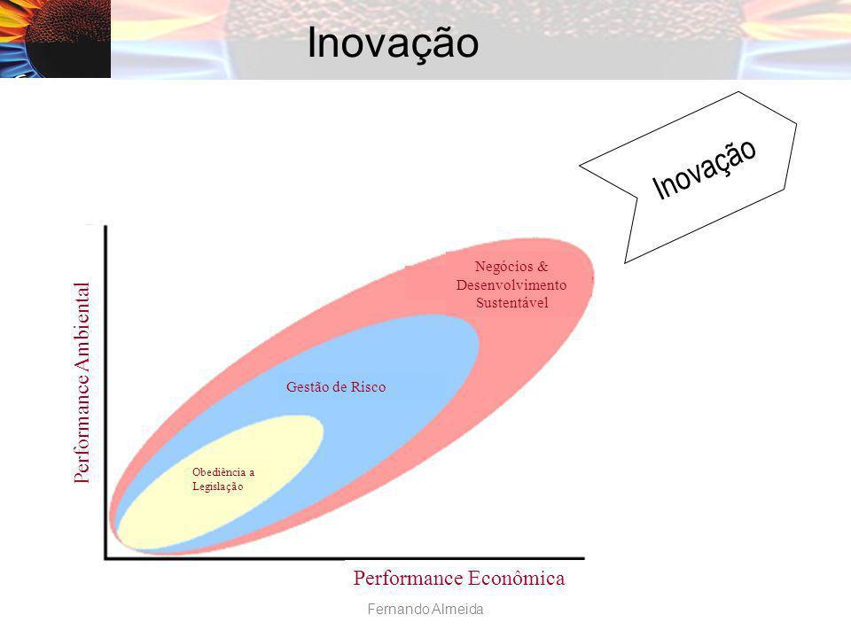 Inovação Gestão de Risco Performance Econômica Performance Ambiental Negócios & Desenvolvimento Sustentável Obediência a Legislação Fernando Almeida
