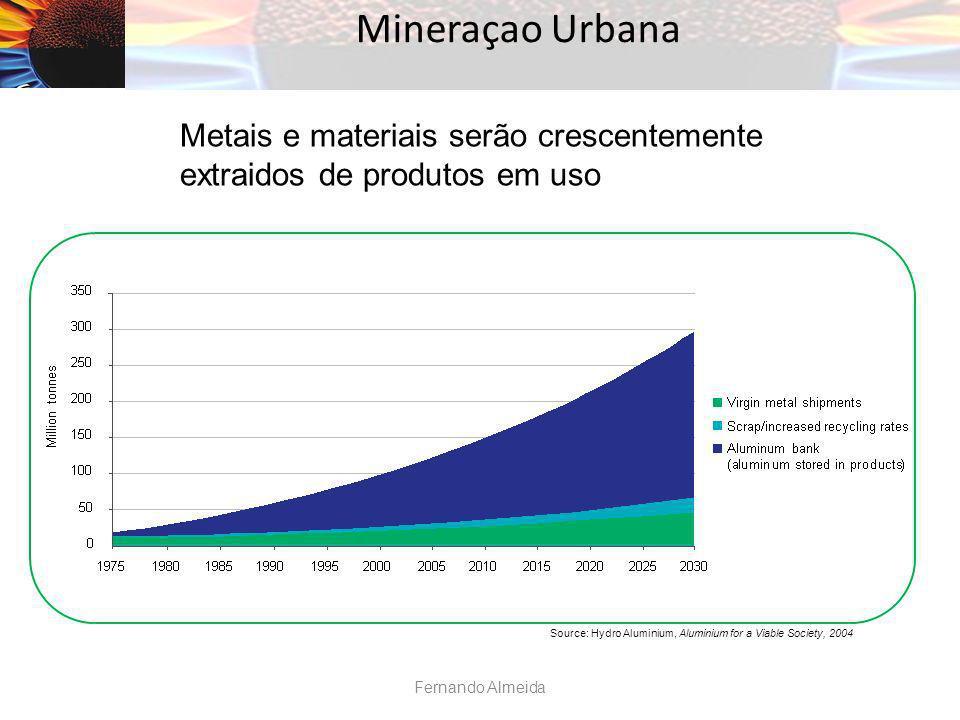 Mineraçao Urbana Source: Hydro Aluminium, Aluminium for a Viable Society, 2004 Metais e materiais serão crescentemente extraidos de produtos em uso Fe