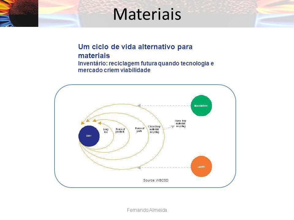 Materiais Source: WBCSD Um ciclo de vida alternativo para materiais Inventário: reciclagem futura quando tecnologia e mercado criem viabilidade Fernando Almeida