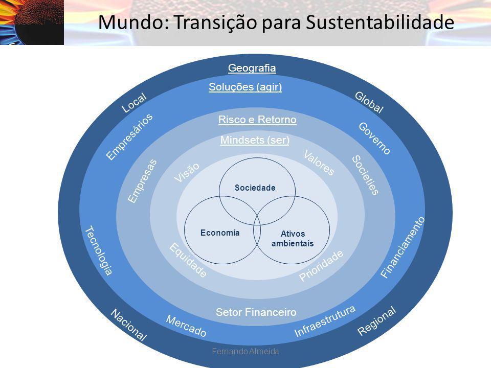Geografia Local Regional Nacional Global Soluções (agir) Mercado Infraestrutura Tecnologia Governo Financiamento Empresários Risco e Retorno Setor Fin