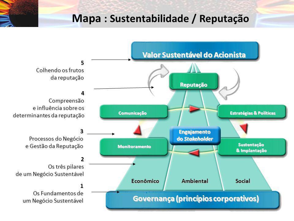 5 Colhendo os frutos da reputação 4Compreensão e influência sobre os determinantes da reputação 3 Processos do Negócio e Gestão da Reputação 2 Os três pilares de um Negócio Sustentável 1 Os Fundamentos de um Negócio Sustentável Valor Sustentável do Acionista Reputação EconômicoAmbientalSocial Governança (princípios corporativos) Comunicação Monitoramento Sustentação & Implantação Estratégias & Políticas Engajamento do Stakeholder Mapa : Sustentabilidade / Reputação