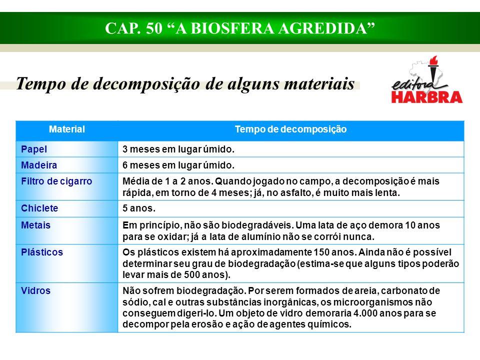 CAP. 50 A BIOSFERA AGREDIDA Tempo de decomposição de alguns materiais MaterialTempo de decomposição Papel3 meses em lugar úmido. Madeira6 meses em lug
