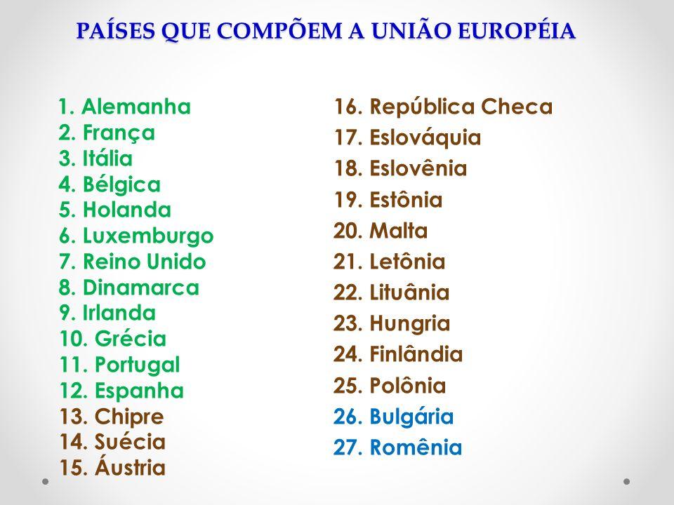 PAÍSES QUE COMPÕEM A UNIÃO EUROPÉIA 1. Alemanha 2. França 3. Itália 4. Bélgica 5. Holanda 6. Luxemburgo 7. Reino Unido 8. Dinamarca 9. Irlanda 10. Gré