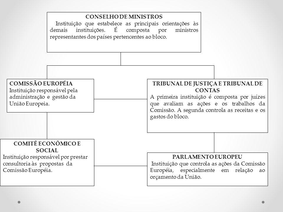 CONSELHO DE MINISTROS Instituição que estabelece as principais orientações às demais instituições. É composta por ministros representantes dos países