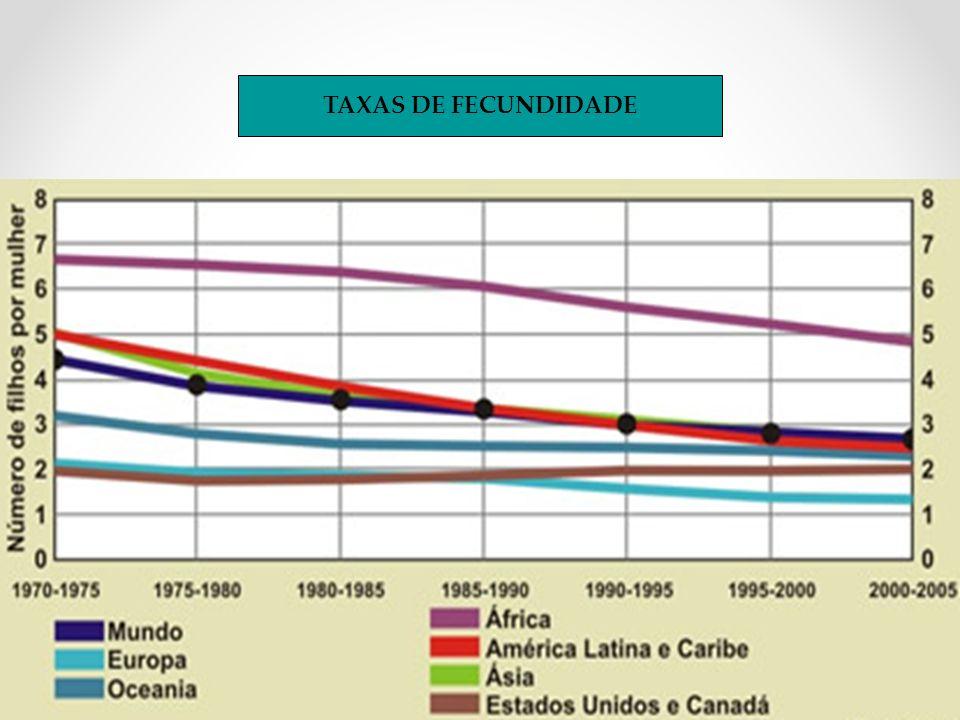 ENVELHECIMENTO DA POPULAÇÃO 19602000 Jovens Adultos Idosos 2020