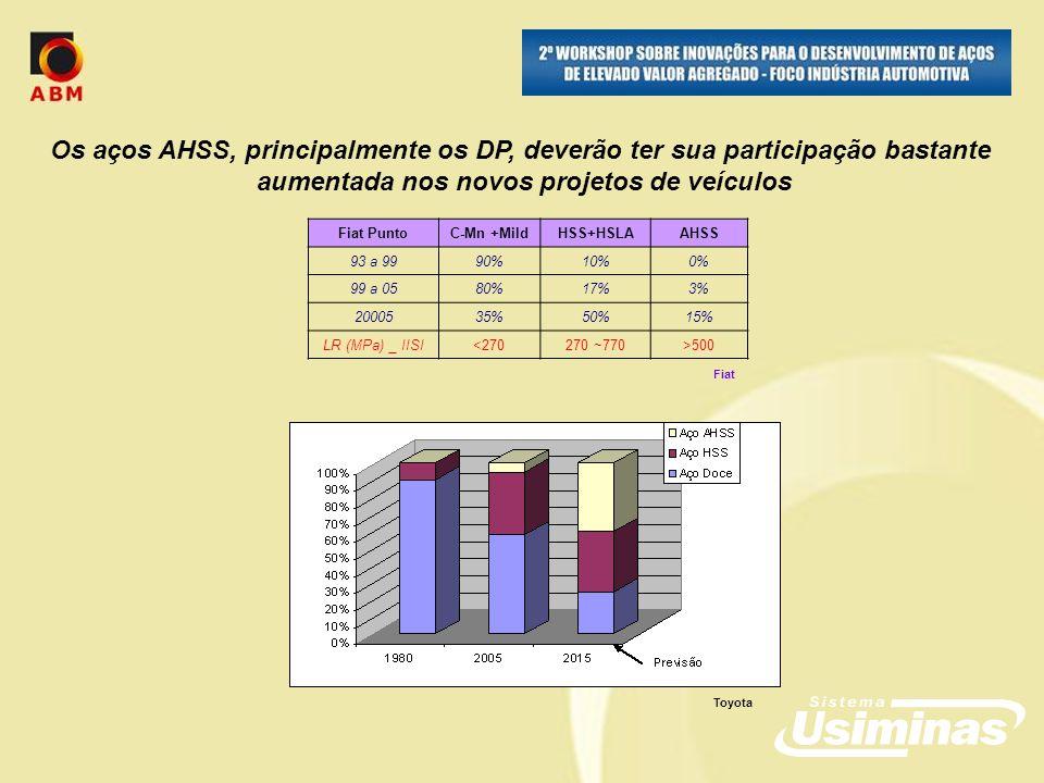 Toyota Fiat PuntoC-Mn +MildHSS+HSLAAHSS 93 a 9990%10%0% 99 a 0580%17%3% 2000535%50%15% LR (MPa) _ IISI<270270 ~770>500 Fiat Os aços AHSS, principalmente os DP, deverão ter sua participação bastante aumentada nos novos projetos de veículos