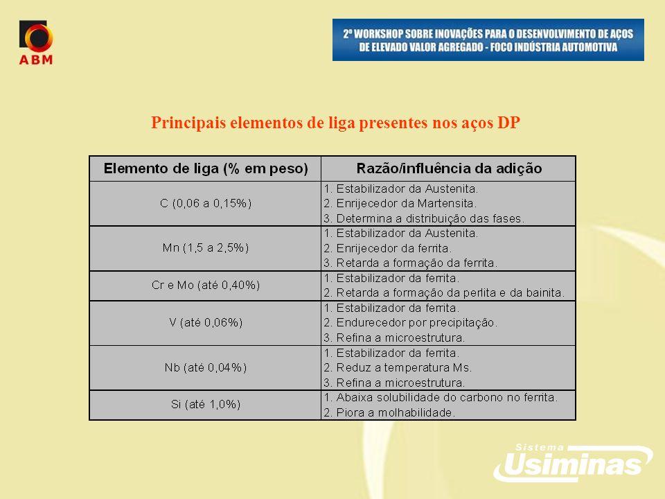 Principais elementos de liga presentes nos aços DP