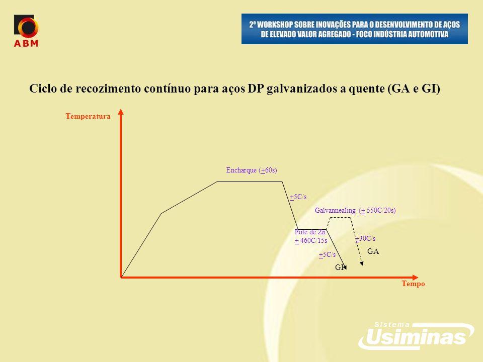 Ciclo de recozimento contínuo para aços DP galvanizados a quente (GA e GI) Tempo Temperatura GI GA Encharque (+60s) Pote de Zn + 460C/15s Galvannealing (+ 550C/20s) +5C/s +30C/s