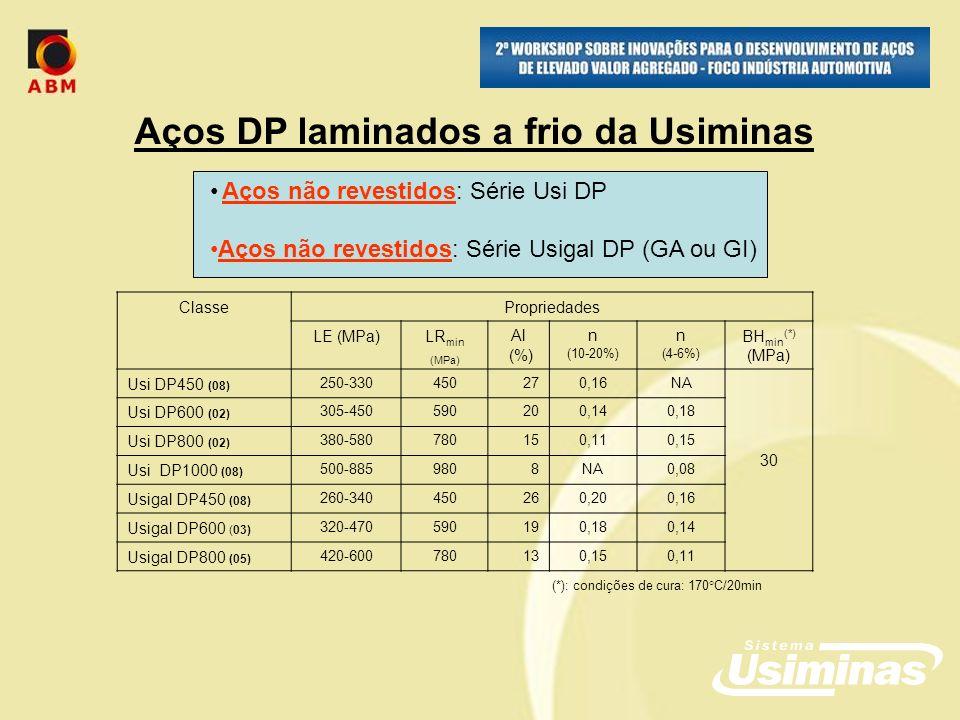 Aços DP laminados a frio da Usiminas Aços não revestidos: Série Usi DP Aços não revestidos: Série Usigal DP (GA ou GI) ClassePropriedades LE (MPa)LR min (MPa) Al (%) n (10-20%) n (4-6%) BH min (*) (MPa) Usi DP450 (08) 250-330450270,16NA 30 Usi DP600 (02) 305-450590200,140,18 Usi DP800 (02) 380-580780150,110,15 Usi DP1000 (08) 500-8859808NA0,08 Usigal DP450 (08) 260-340450260,200,16 Usigal DP600 (03) 320-470590190,180,14 Usigal DP800 (05) 420-600780130,150,11 (*): condições de cura: 170°C/20min
