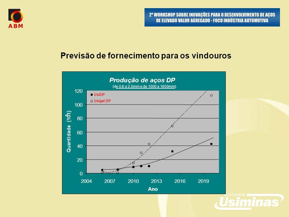 Previsão de fornecimento para os vindouros Produção de aços DP (de 0,6 a 2,5mm e de 1000 a 1650mm) 0 20 40 60 80 100 120 200420072010201320162019 Ano Quantidade (10 3 t) UsiDP Usigal DP